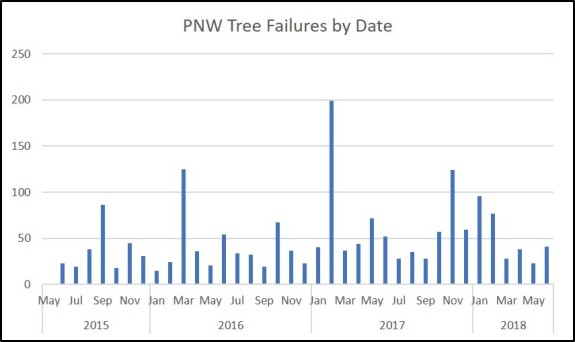 PNW Tree Failure Rates by Date
